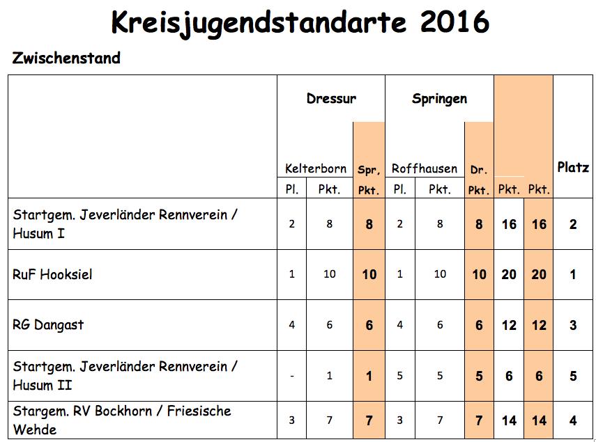 Kreisjugendstandarte2016_Zwischenstand